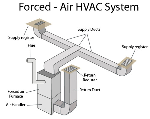 Forced air heating systems in south texas