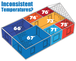 It's time to regulate temperatures. We suggest home insulation in South Texas